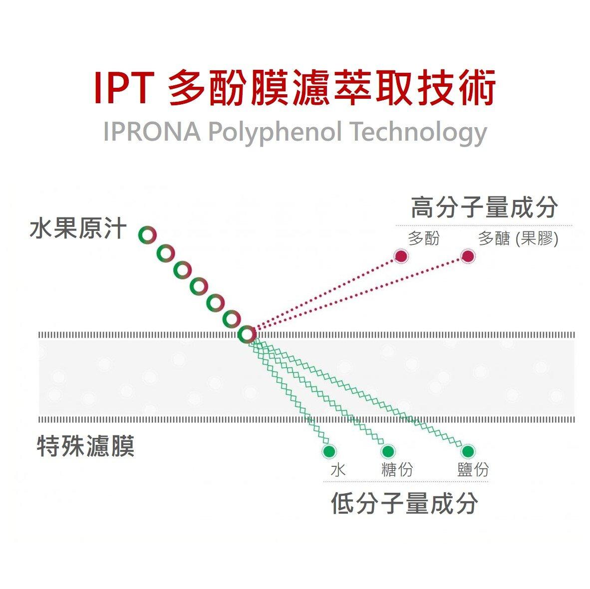 採用先進 IPT 多酚膜濾萃取技術所製造