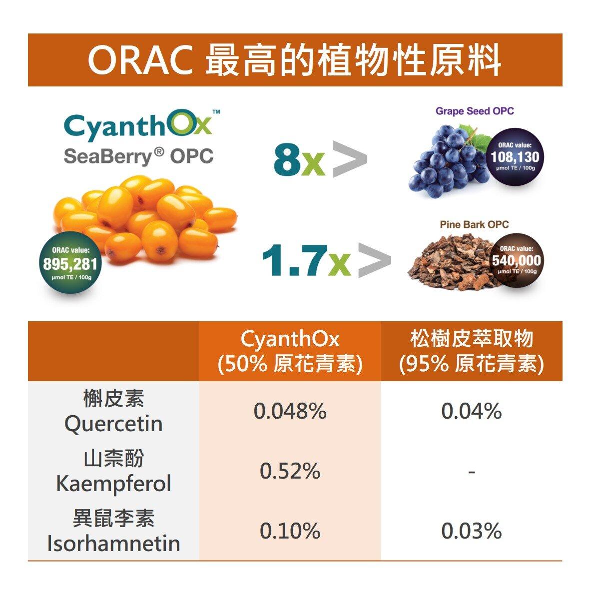 CyanthOx 沙棘籽萃取物為抗氧化力最高的次世代 OPC 植物萃取原料