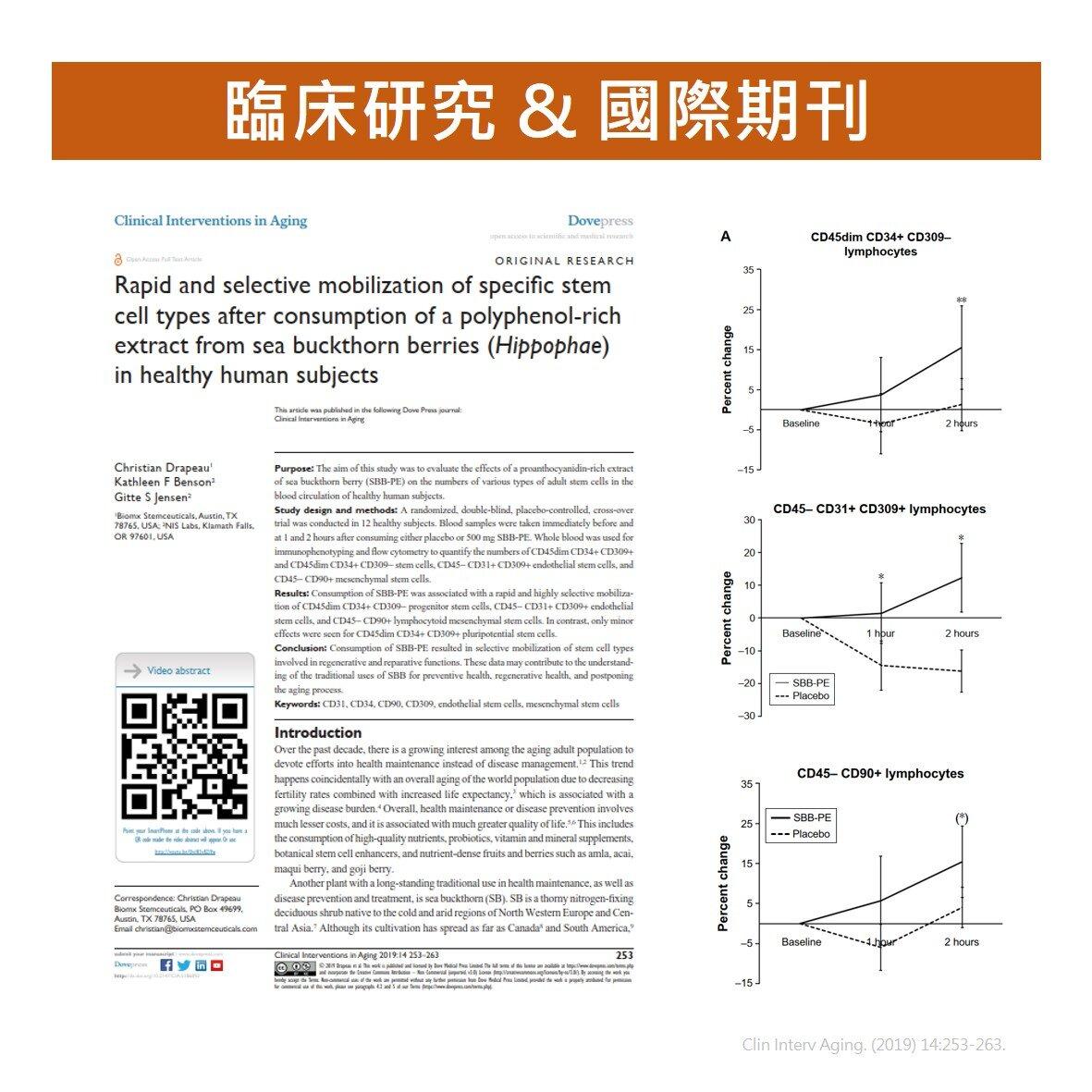 CyanthOx 沙棘籽萃取物經過臨床實證,能夠促進 CD34+ 三大幹細胞活化