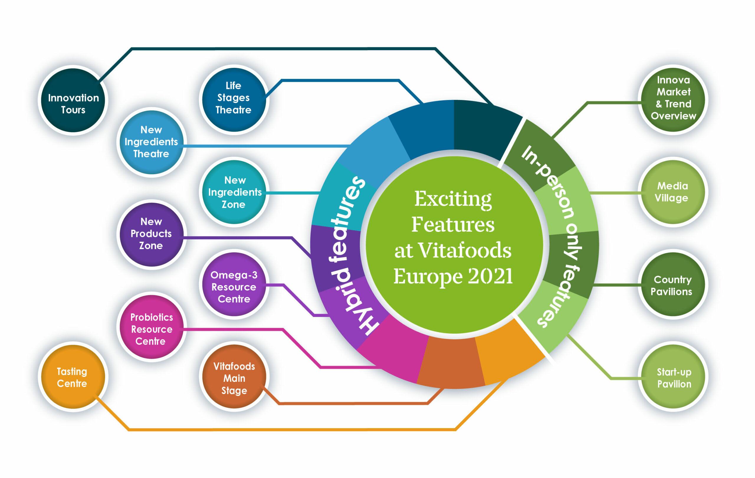 Vitafoods Europe 2021 將展示許多不同的主題區,而且大部分都可線上參與。